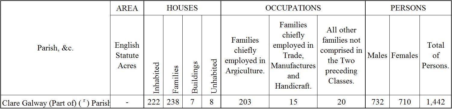 Abstracts of Answers and Returns for 1831 Census of Ireland