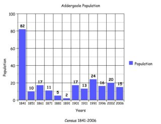 Population graph for the townland of Addergoole | Pop. Graph: Clare Doyle for Killererin Heritage Society