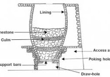 Lime Making and Lime Kilns
