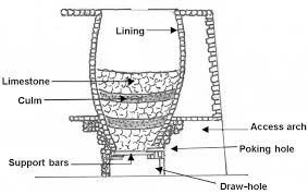 Lime Kiln Schematic Drawing | © Copyright Control