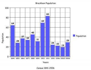 Brackloon | Killererin Heritage Society